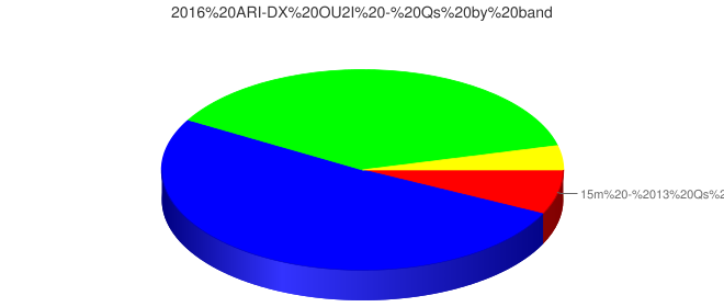 2016 ARI-DX OU2I - Qs by band